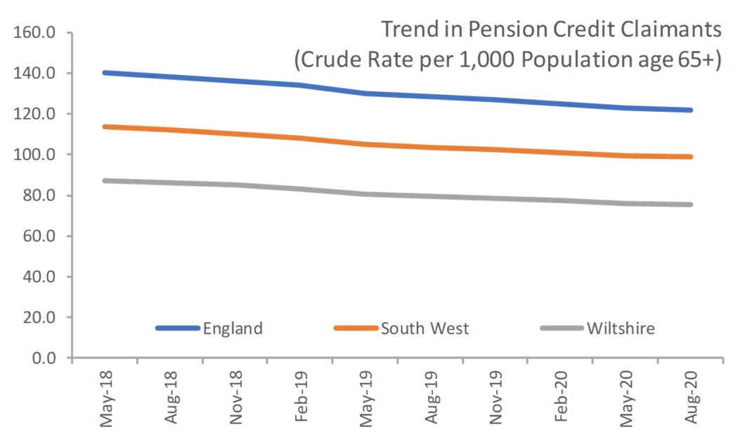 Pension credit claimants