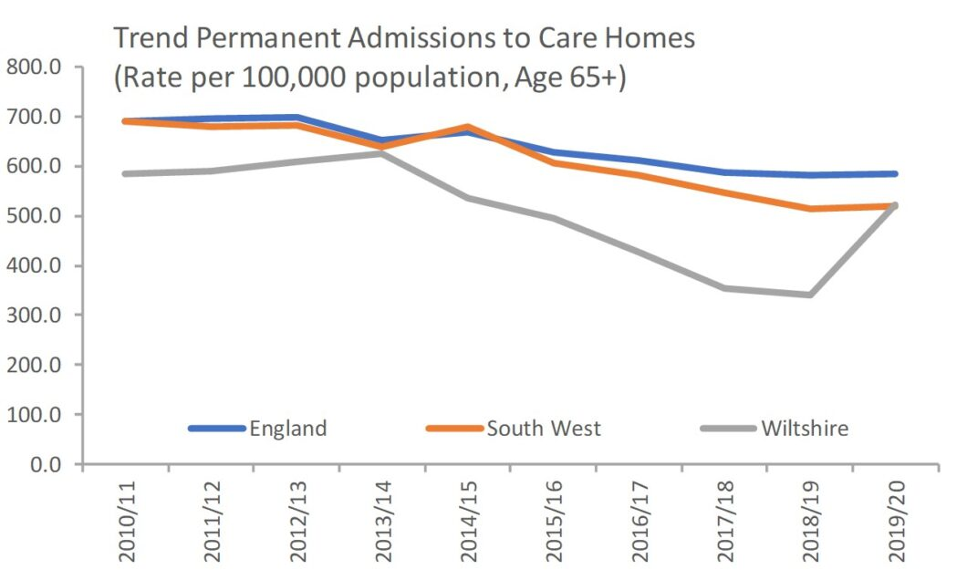Permanent admissions to care homes