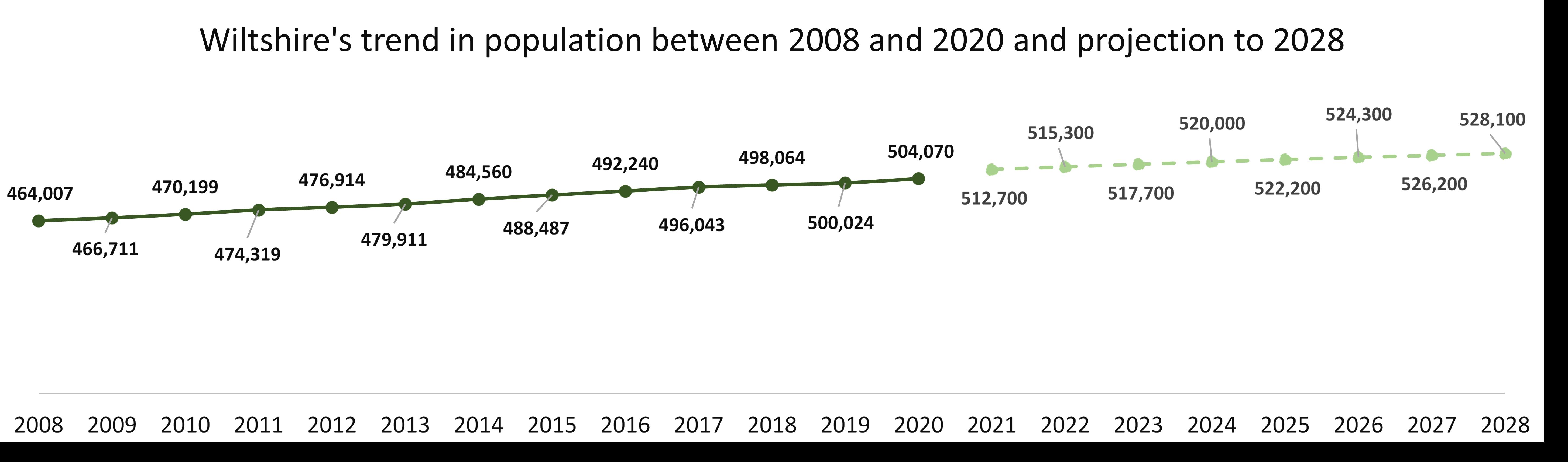 Pop trend 2020