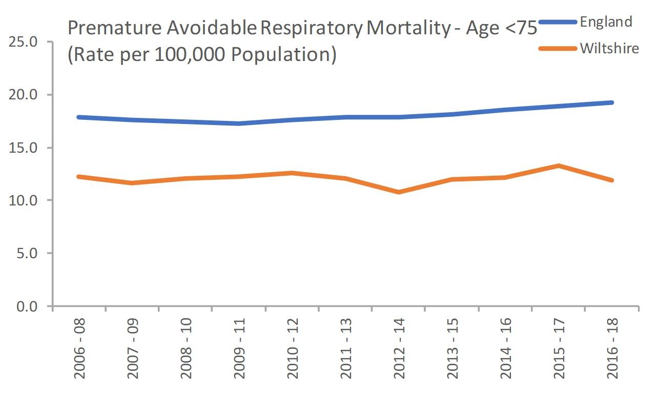 Premature avoidable respiratory mortality under 75s