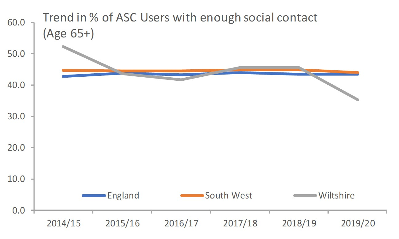 SI- Users of social care services
