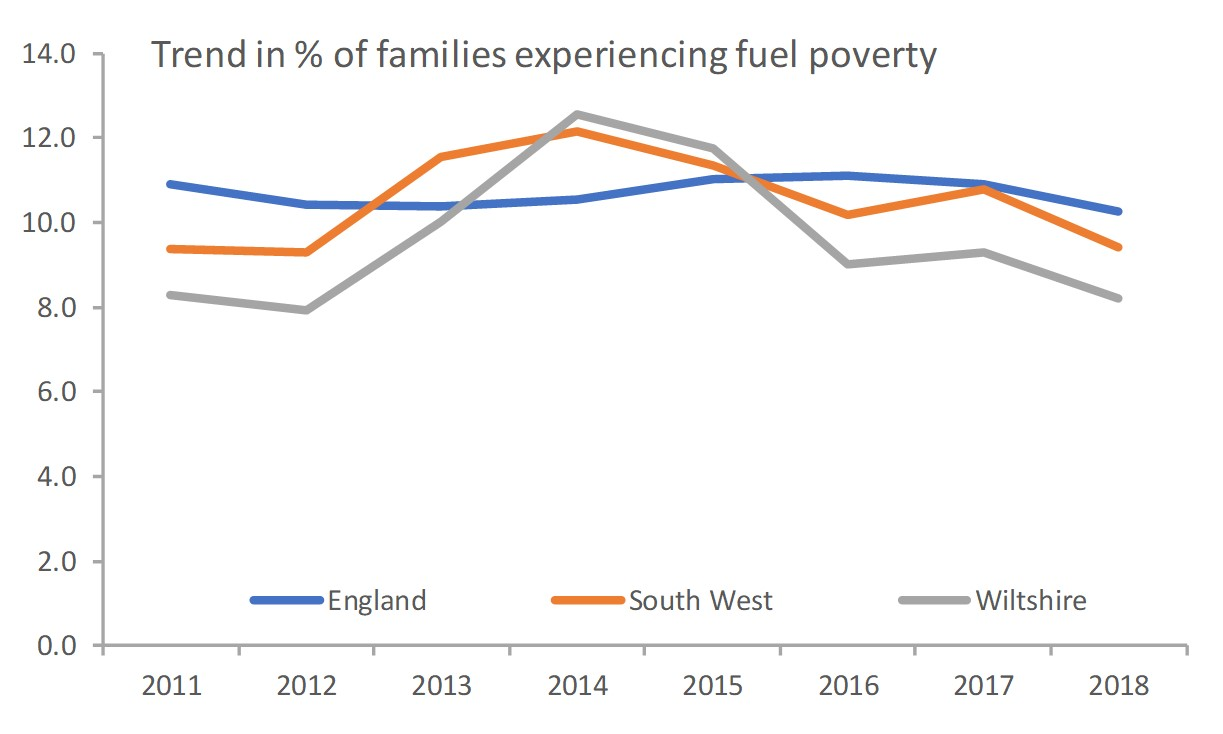 Trend in % of families experiencing fuel poverty