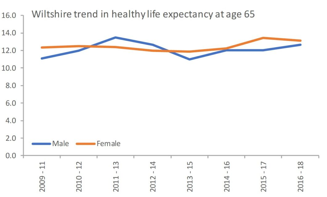 Wiltshire trend in healthy life expectancy at age 65