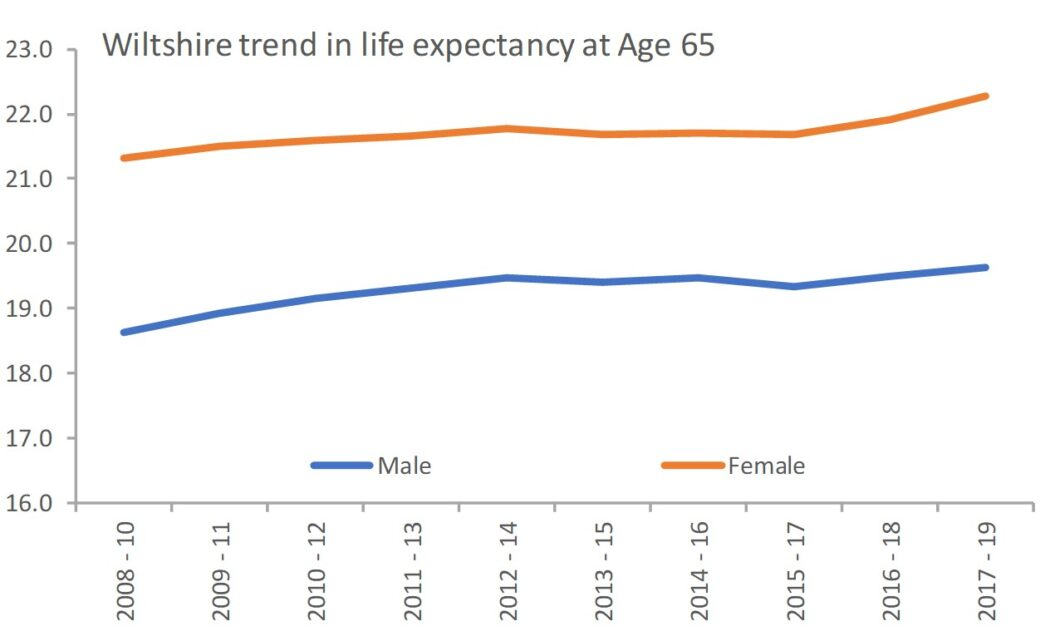 Wiltshire trend in life expectancy at Age 65