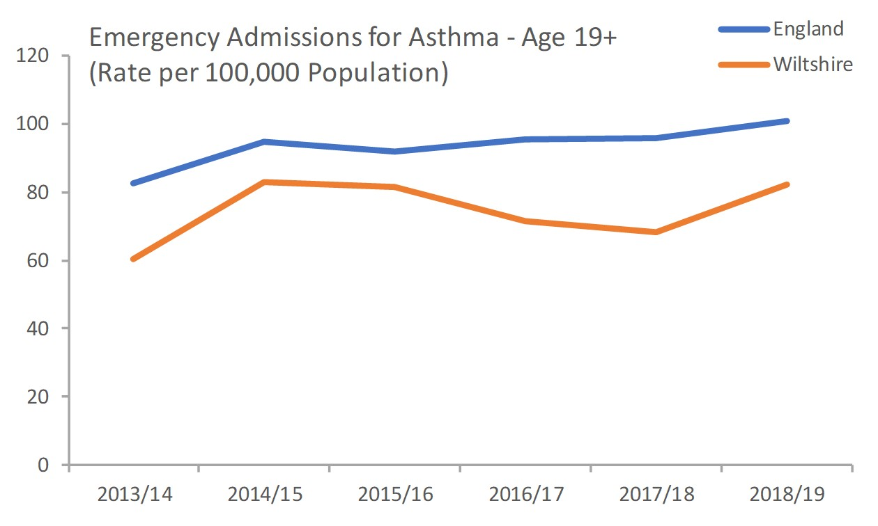 emergency admissions for asthma 19+