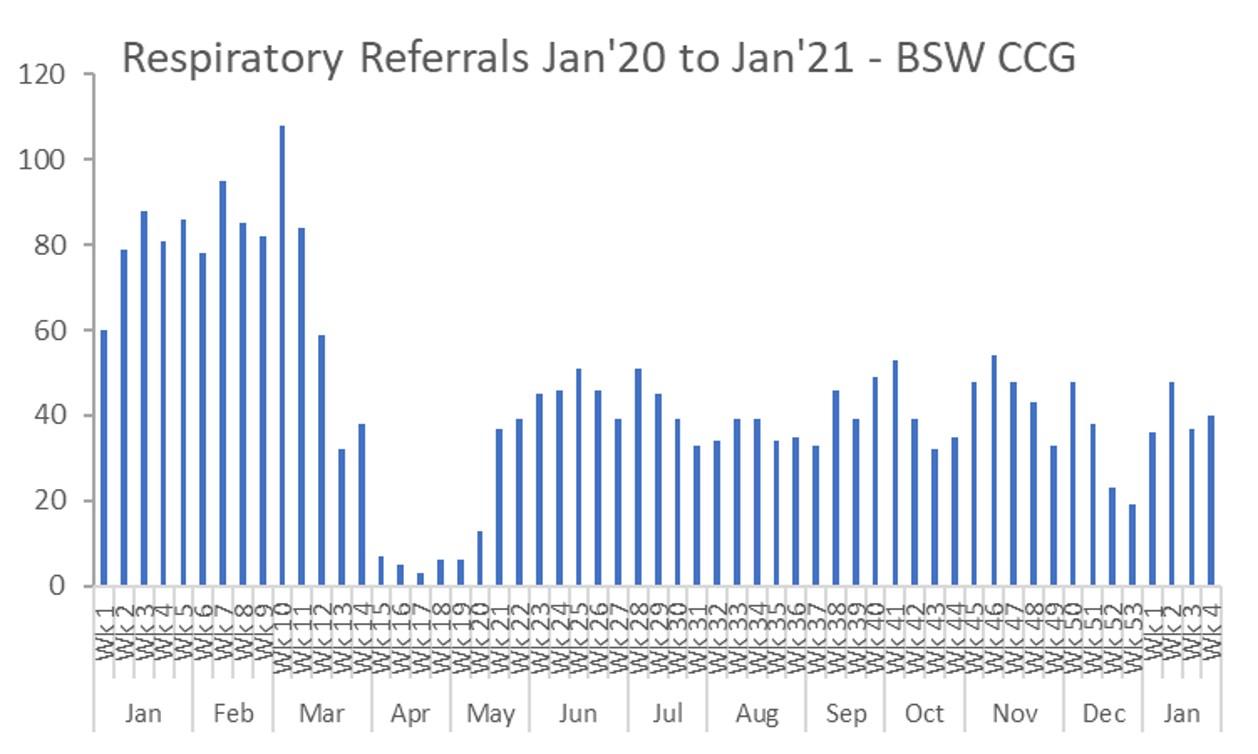 respiraory referrals