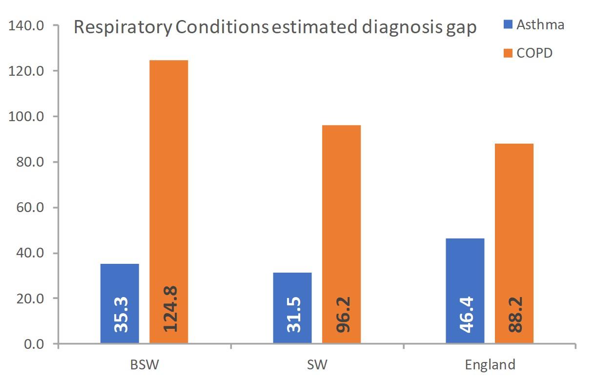 respiratory conditions estimated diagnosis gap