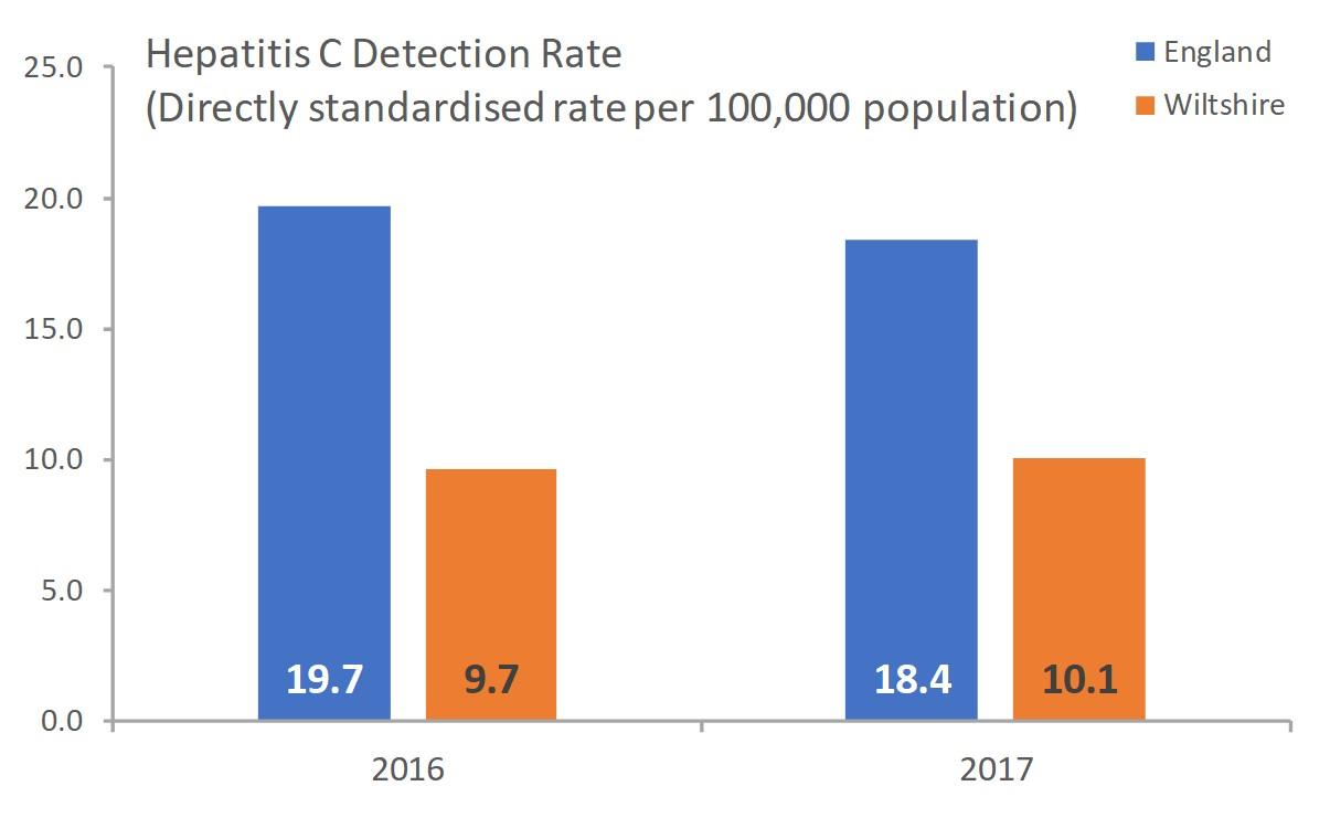 Hepatitis C Detection rate