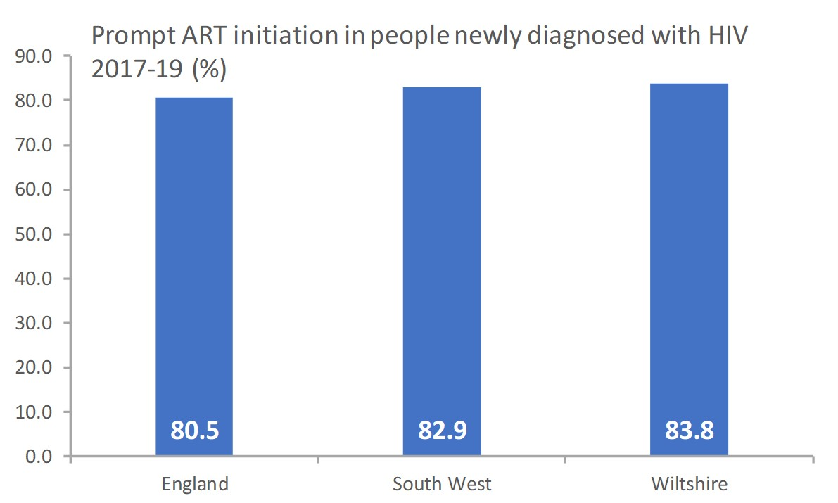 Prompt ART initiation in people newly diagnosis