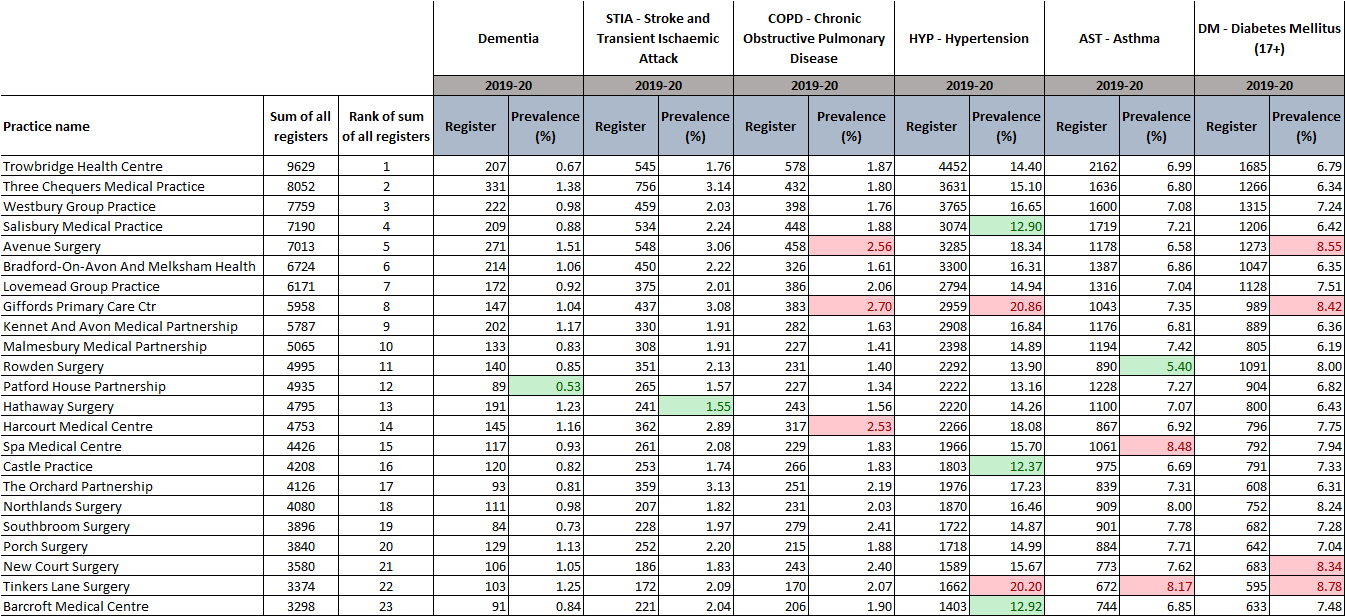 Qof update table 1