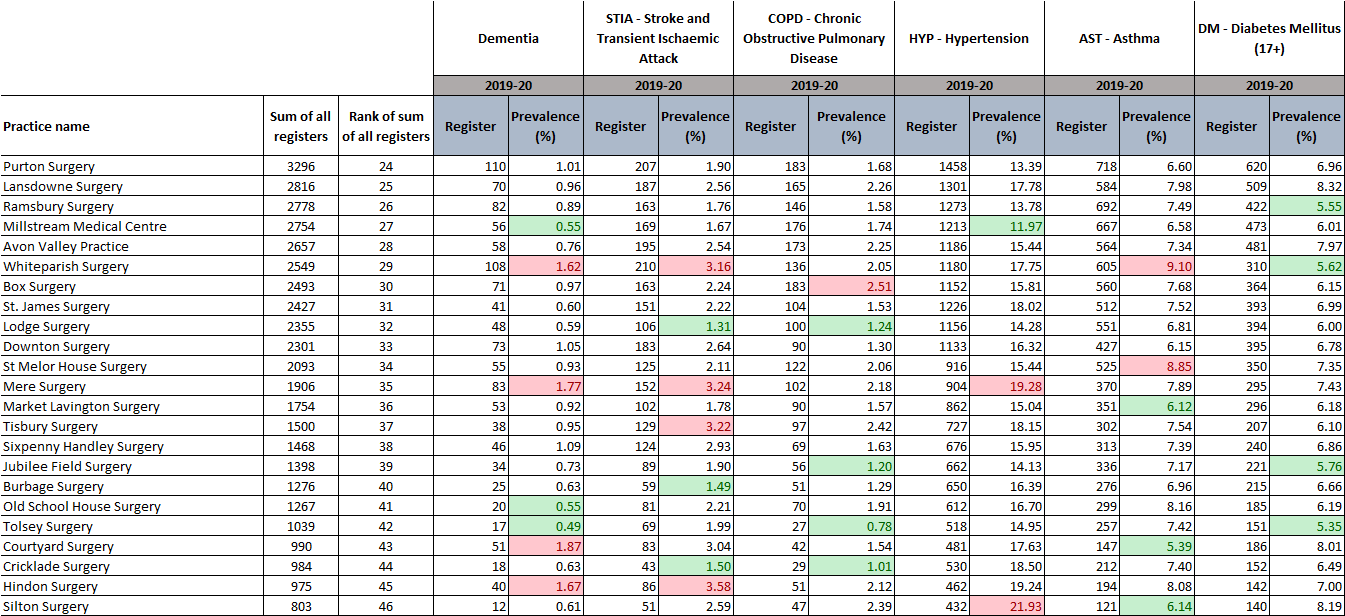 Qof update table 2