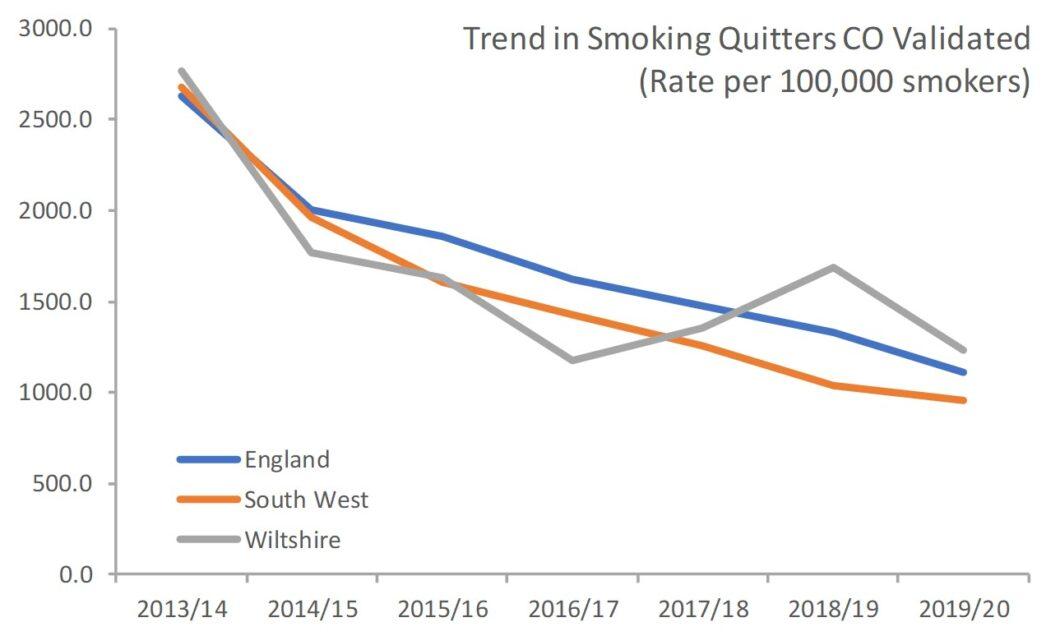 Smokers quitting