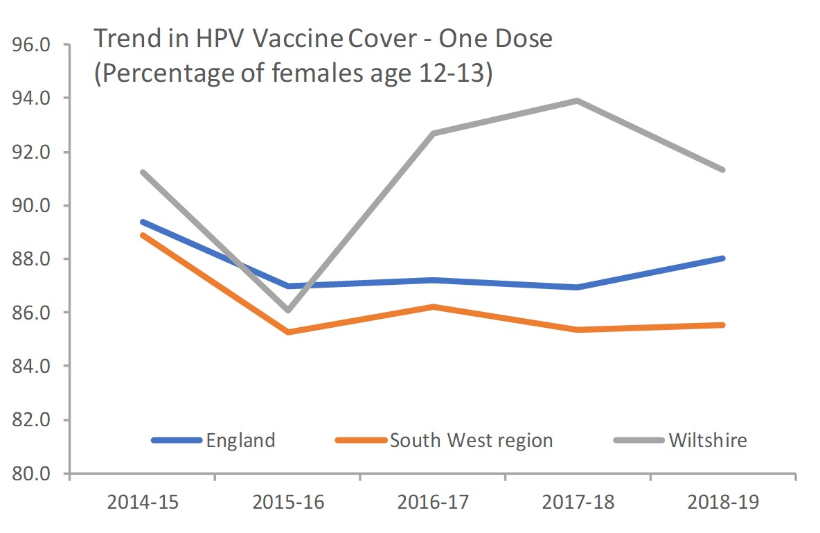 Trend in HPV vaccine cover
