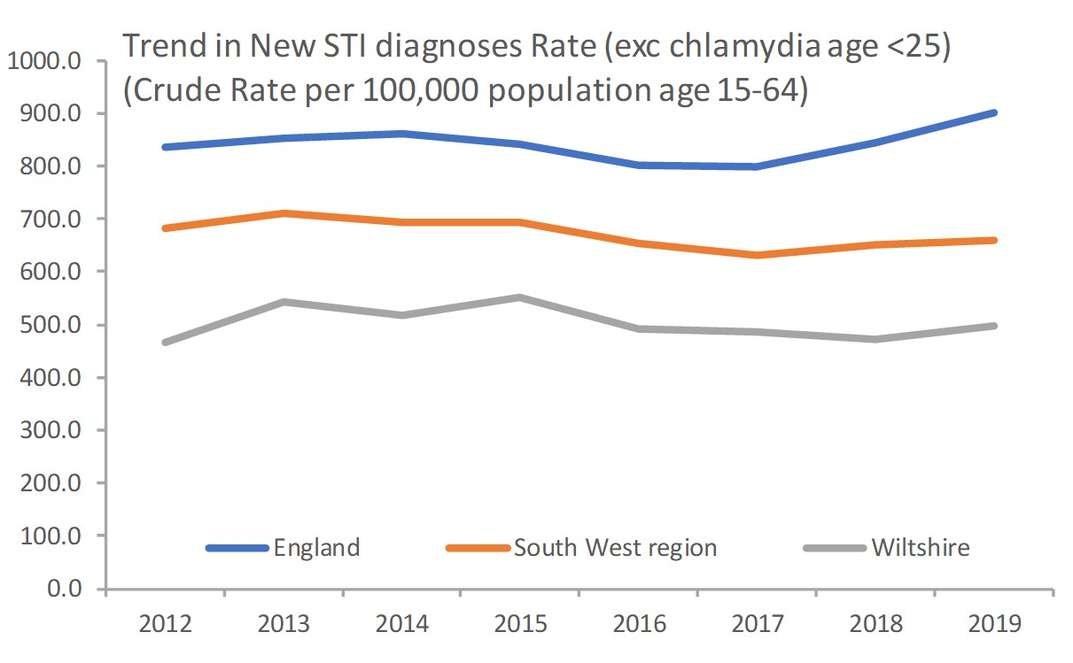 Trend in new STI infections in people