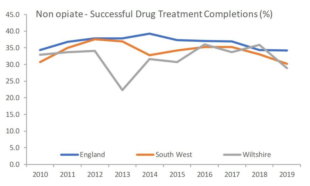 non-opiate drug treatment