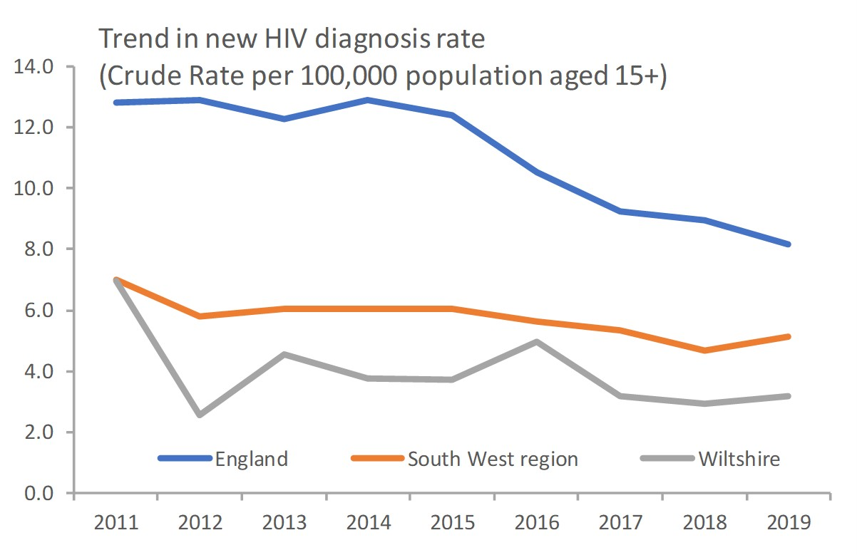 trend in HIV diagnosis rate