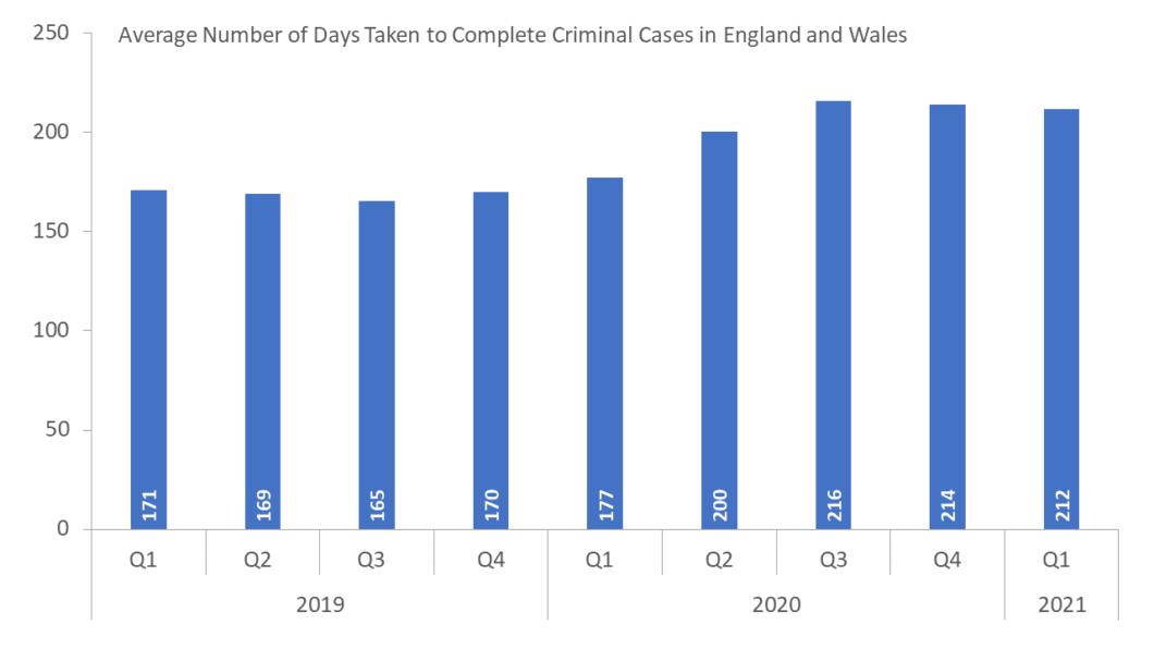 Crim Court Backlog Stats
