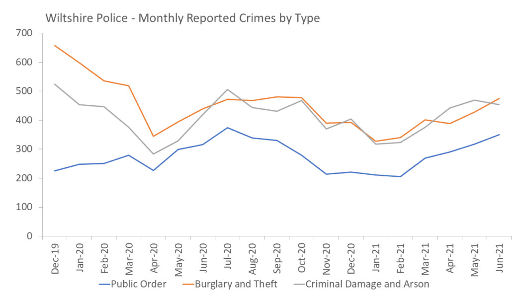 Crimes by Type - PO