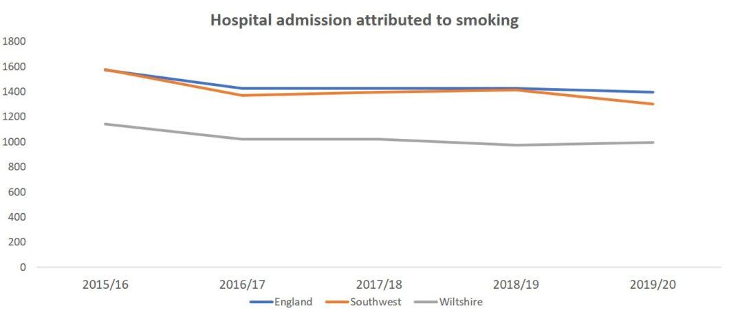 Smoking and hospital